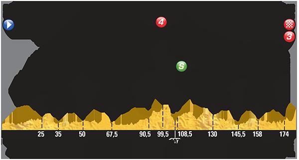 étape 8 Rennes > Mur de Bretagne