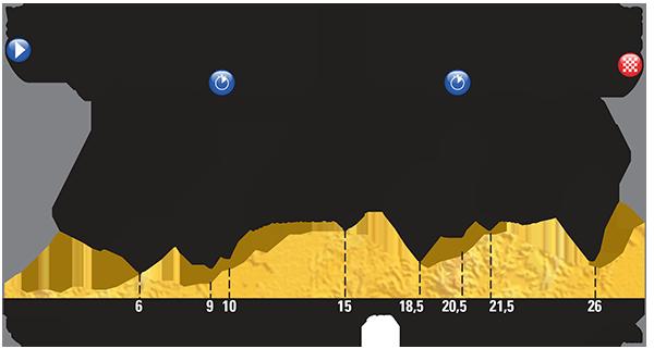 étape 9 Vannes > Plumelec (CLM équipes)