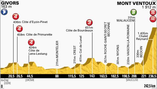 étape 15 Givors/Mont Ventoux