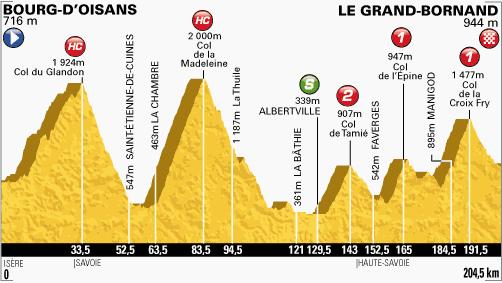 étape 19 Bourg d'Oisans/Le Grand Bornand