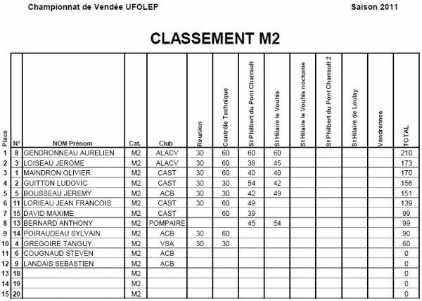 Le classement provisoire catégorie M2 avec Olivier à la 3ème place et Ludovic à la 4ème place