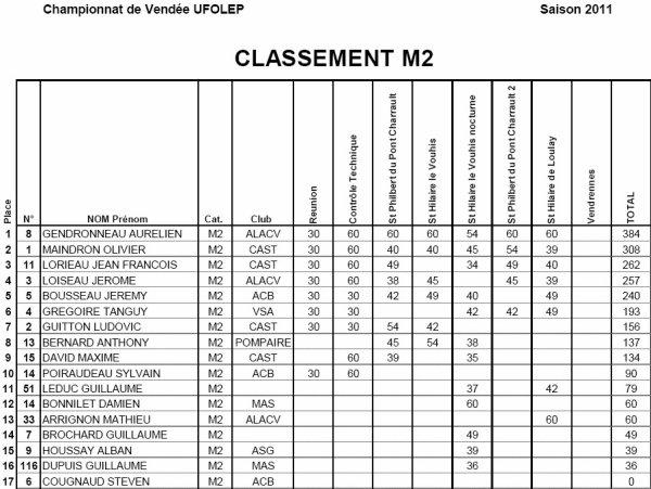 Le classement provisoire catégorie M2 avec Olivier toujours à la 2ème place et Ludovic à la 7ème place