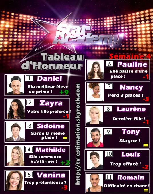 Star Academy :  Tableau d'Honneur Semaine 4
