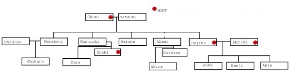 Clan Yatô