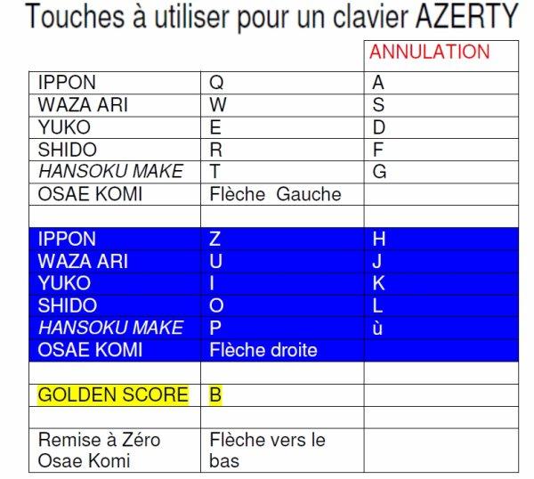 Bon travail de synthèse de notre ami Claudy pour les claviers AZERTY pour le scoreboard, faut juste s'y retrouver...