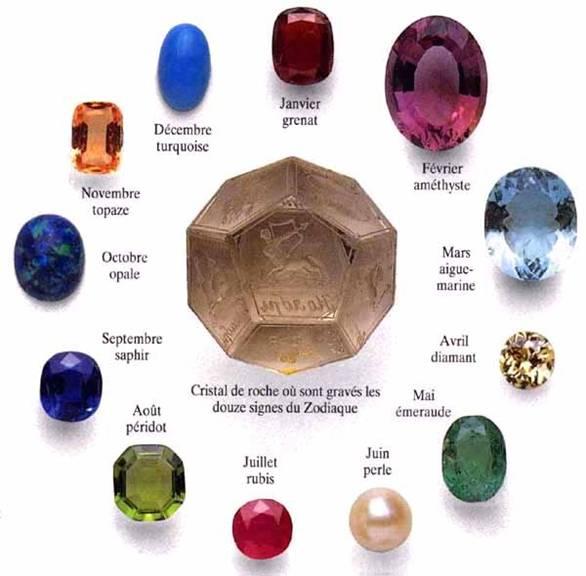 Les pierres de protection
