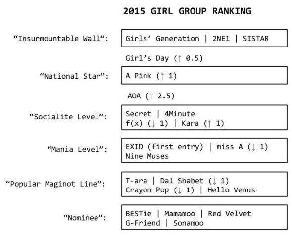 Sports Chosun a mis en ligne son classement annuel des groupes féminins les plus influents