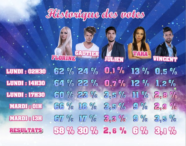 nomination n°2 : Florine, Gautier, Julien, Tara, Vincent.