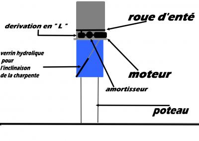 """Plan du """"Parap"""" , sur le moteur , système d'inclinaison de la charpente , ect"""