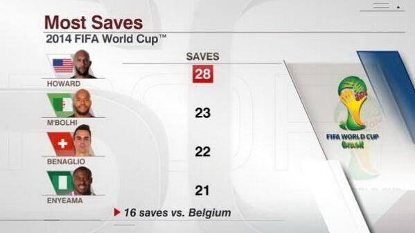 أكثر الحراس تصدياً حتى الآن في كأس العالم