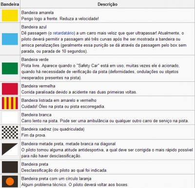As bandeiras na Formula1 - AUTOMOBILISMO