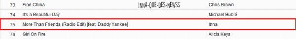 [ Article du 17 avril ] Quelques magnifiques photos ♥ + INNA s'installe correctement dans nos charts français !!!