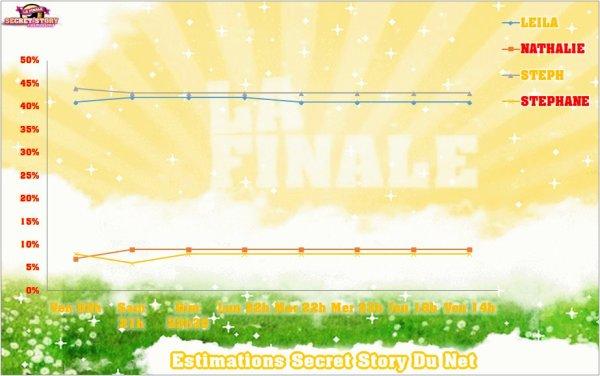 ESTIMATIONS FINALE : Leila / Nathalie / Stéph / Stéphane - SEMAINE 11