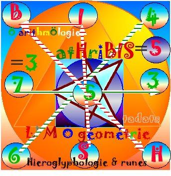 croix'ansée arithmologie Ë Athribis