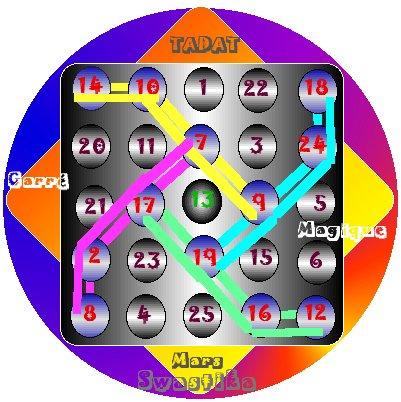heliocentre spirale Ö périhélie 2222