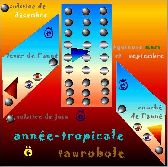 année tropicale Ö taurobole Ï thalés