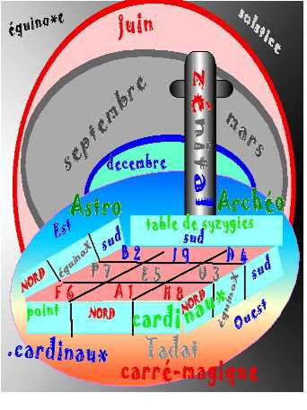 archéoastronomie et arithmologie Ä l'année tropique
