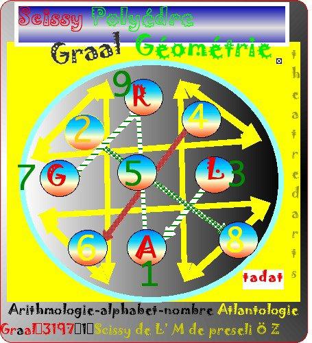 géométrie sacré Ö année tropique GRAAL Ä anticiper