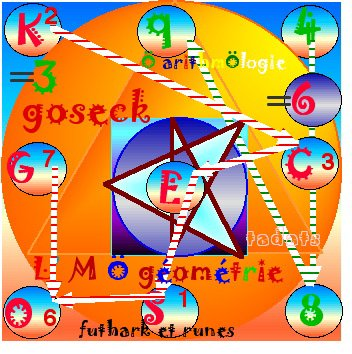 palindrome Ö solstices de l'année tropique