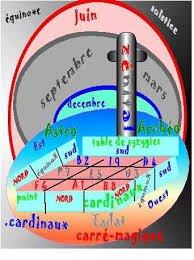 ö solstice Parthénon Ö NËMËTÖN Terre Ciel