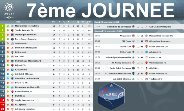 Ligue 1 = 7eme journée