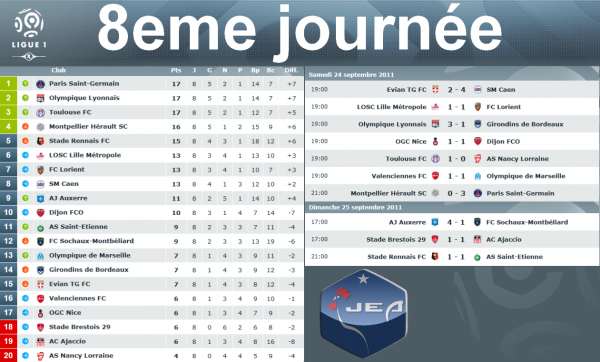 Ligue 1 = 8eme journée