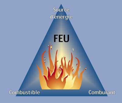 *** Le triangle du feu ***