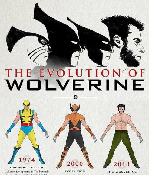 l'évolution des wolverine