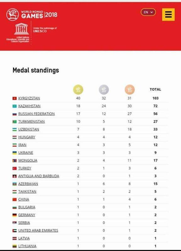 Поздравляем команду Кыргызстана с первым местом! И все страны принявшие участие в Играх кочевников!
