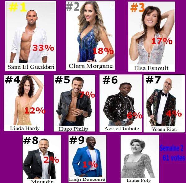 #Resultat Cote de popularité 2