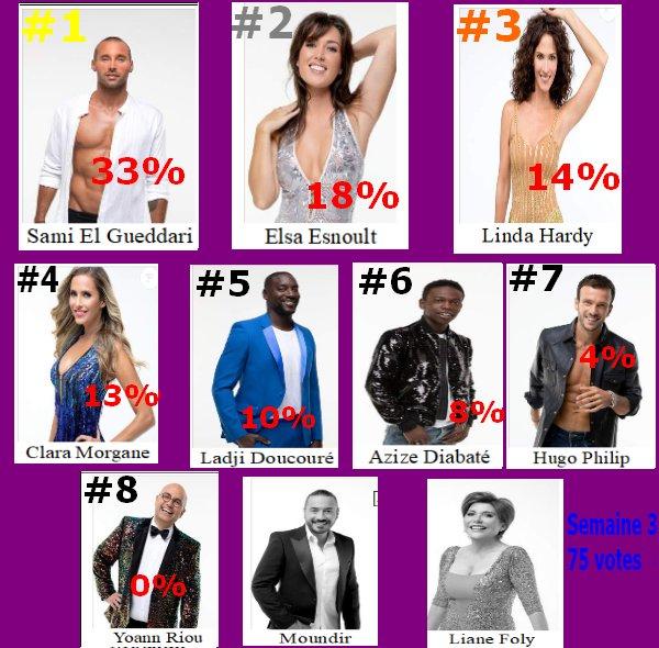 #Resultat Cote de popularité 3