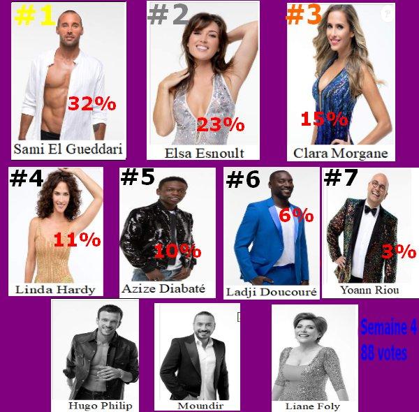 #Resultat Cote de popularité 4