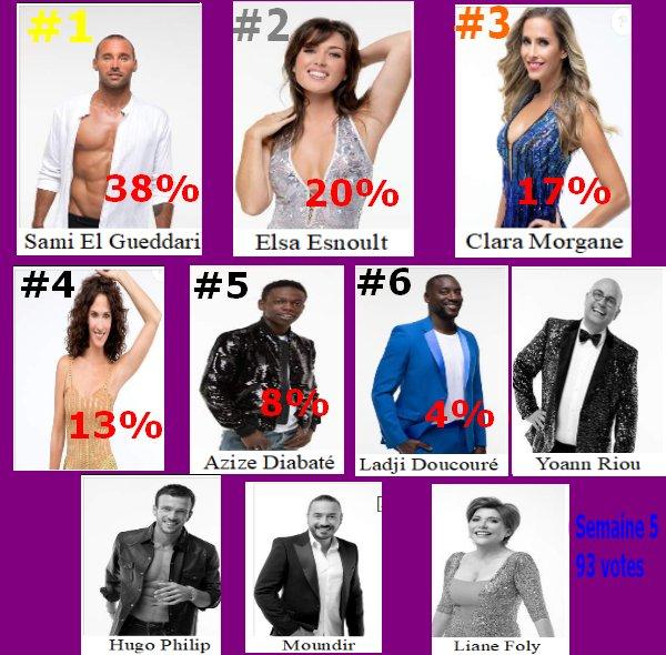 #Resultat Cote de popularité 5
