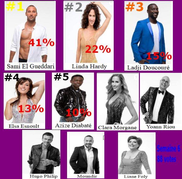 #Resultat Cote de popularité 6