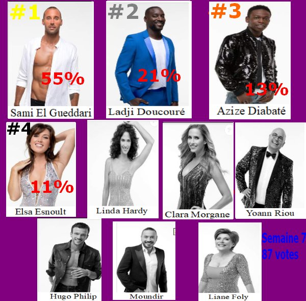 #Resultat Cote de popularité 7