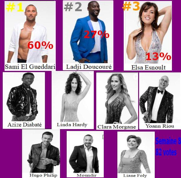 #Resultat Cote de popularité 8