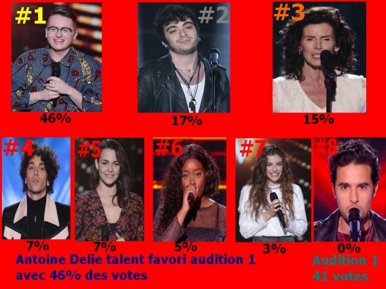 #Resultat Cote Audition a l'aveugle 1 the voice 9