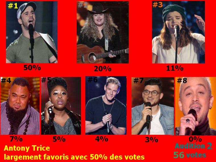 #Resultat Cote Audition a l'aveugle 2 the voice 9