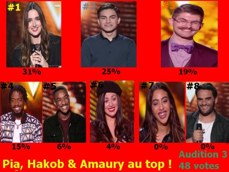 #Resultat Cote Audition a l'aveugle 3 the voice 9