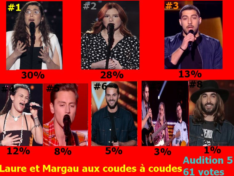 #Resultat Cote Audition a l'aveugle 5 the voice 9