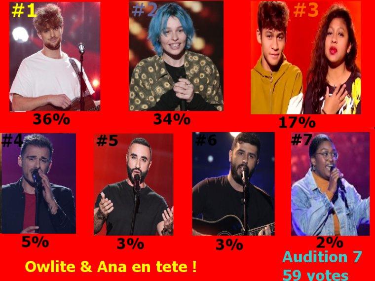 #Resultat Cote Audition a l'aveugle 7 the voice 9