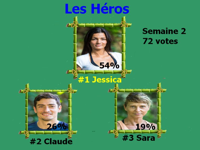 #Resultats koh lanta l'ile des héros semaine 2