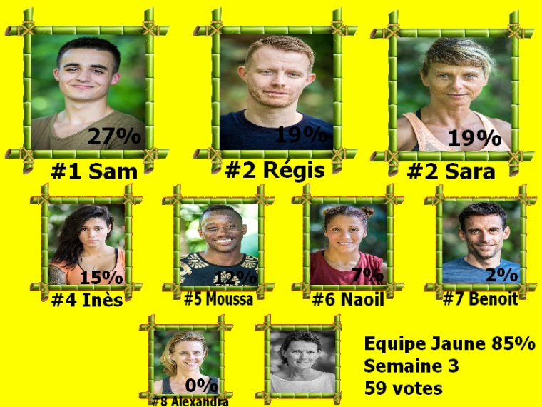 #Resultats koh lanta l'ile des héros semaine 3