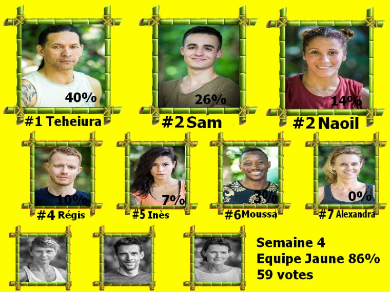 #Resultats koh lanta l'ile des héros semaine 4