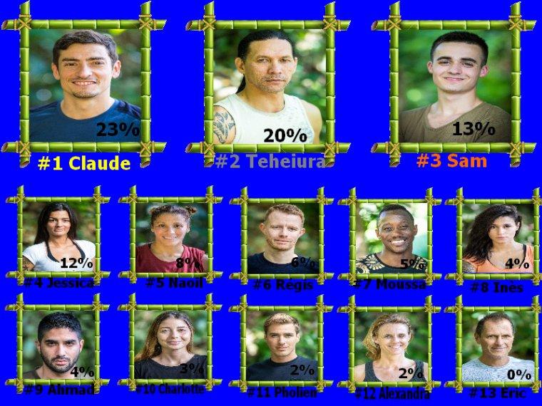 #Resultats koh lanta l'ile des héros semaine 5