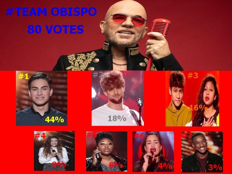 #Resultats the voice 9 K.O Equipe par Equipe
