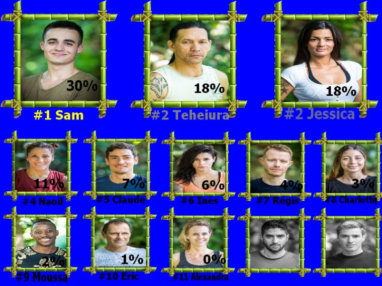 #Resultats koh lanta l'ile des héros semaine 7