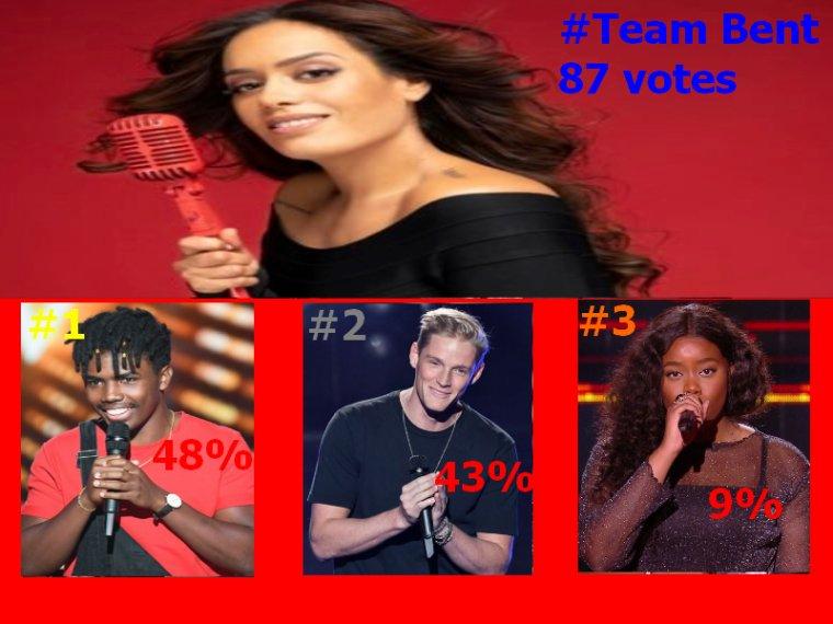 #Resultats the voice 9 Live 1 Amel Bent