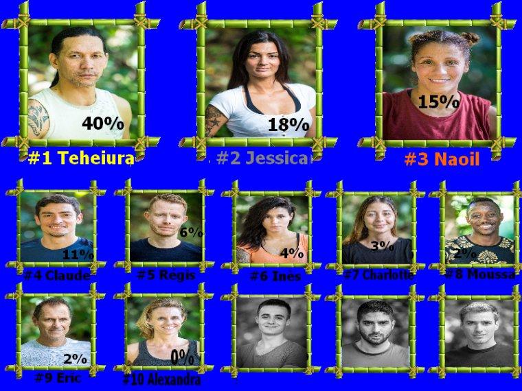 #Resultats koh lanta l'ile des héros semaine 8