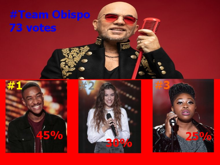 #Resultats the voice 9 Live 1 Pascal Obispo